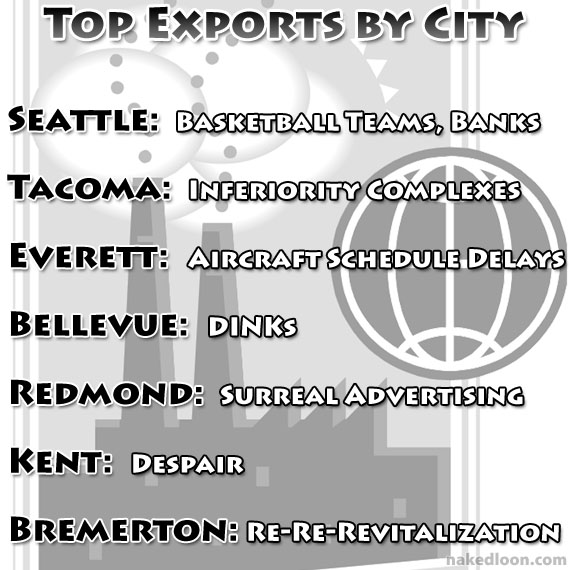 Top Exports by City